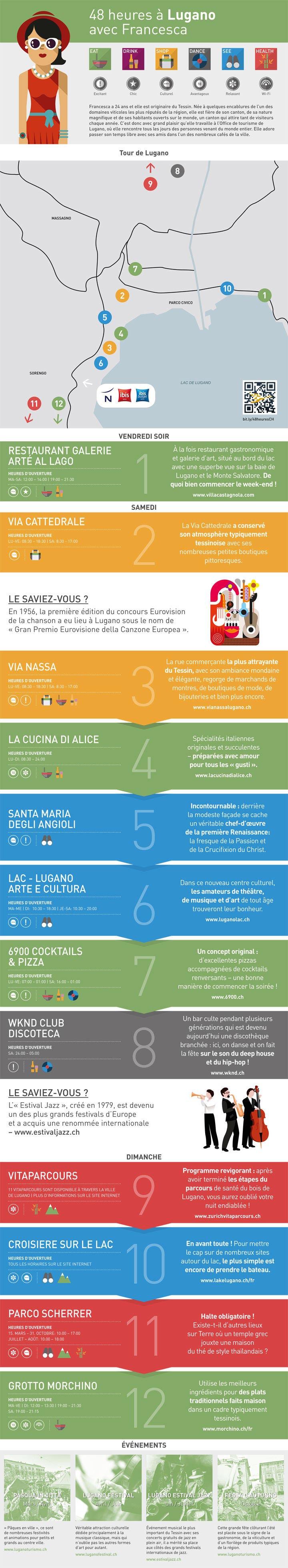Infographie LUGANO