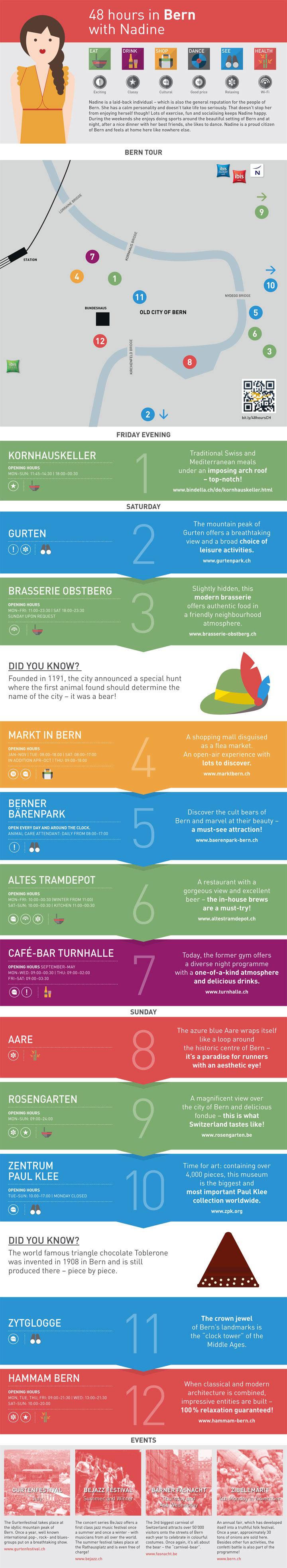 Bern Infographic