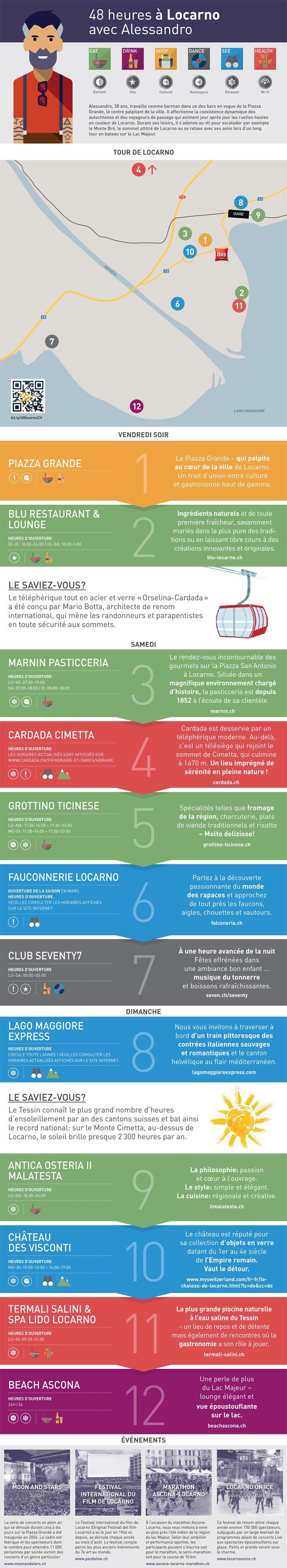 Infographie LOCARNO