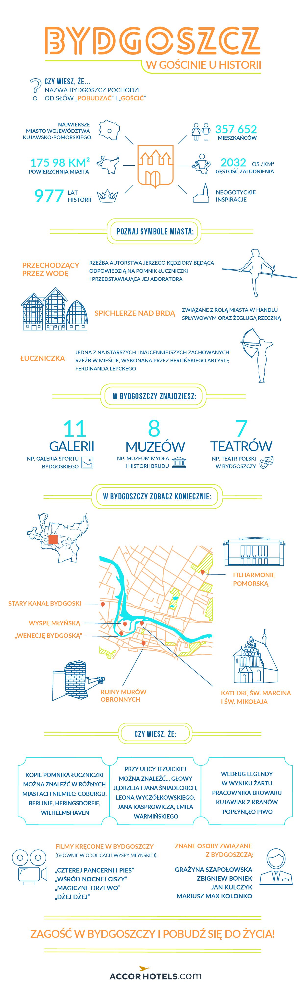 Infografika Bydgoszcz - AccorHotels.com