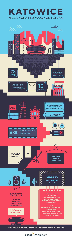 Infografika Katowice