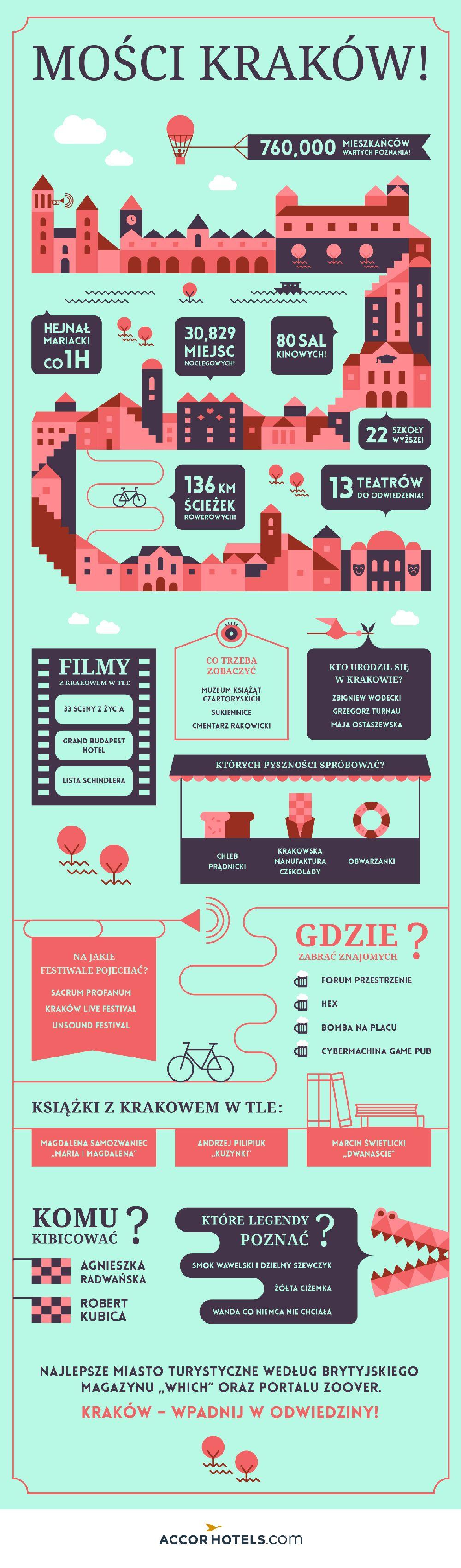 Infografika Kraków - AccorHotels.com