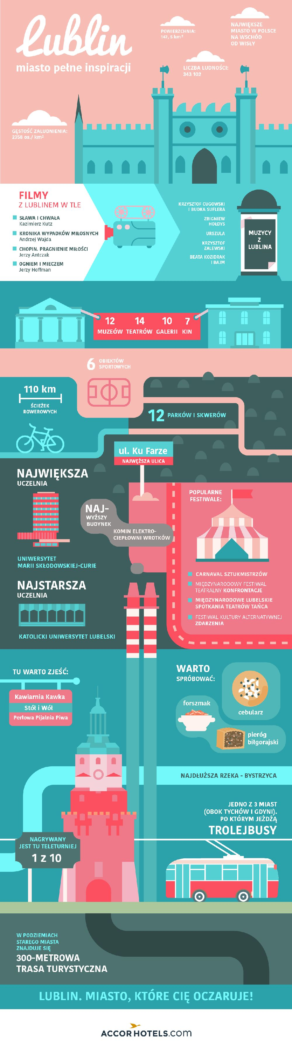 Infografika Lublin