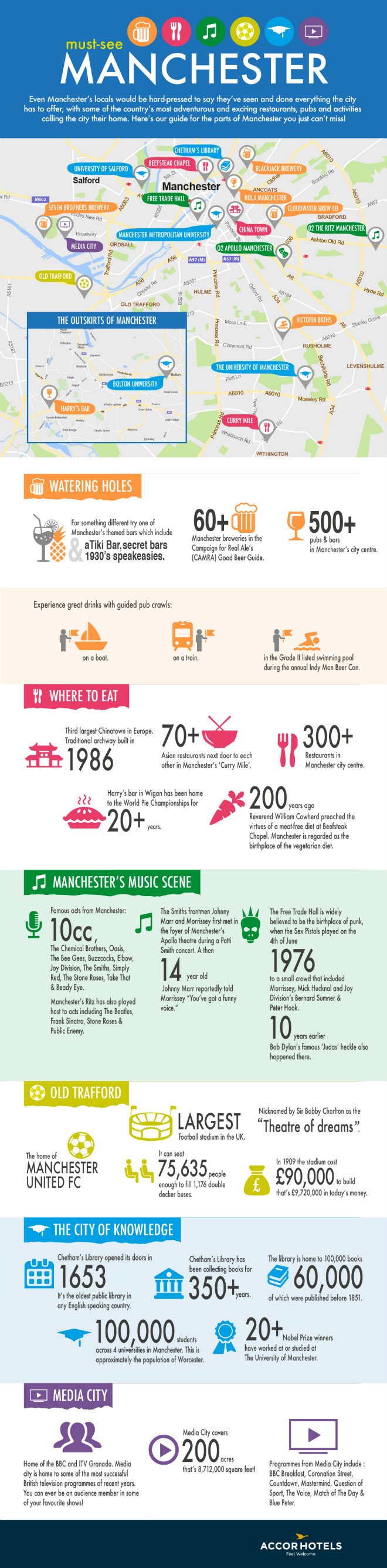 An infographic guide to Manchester