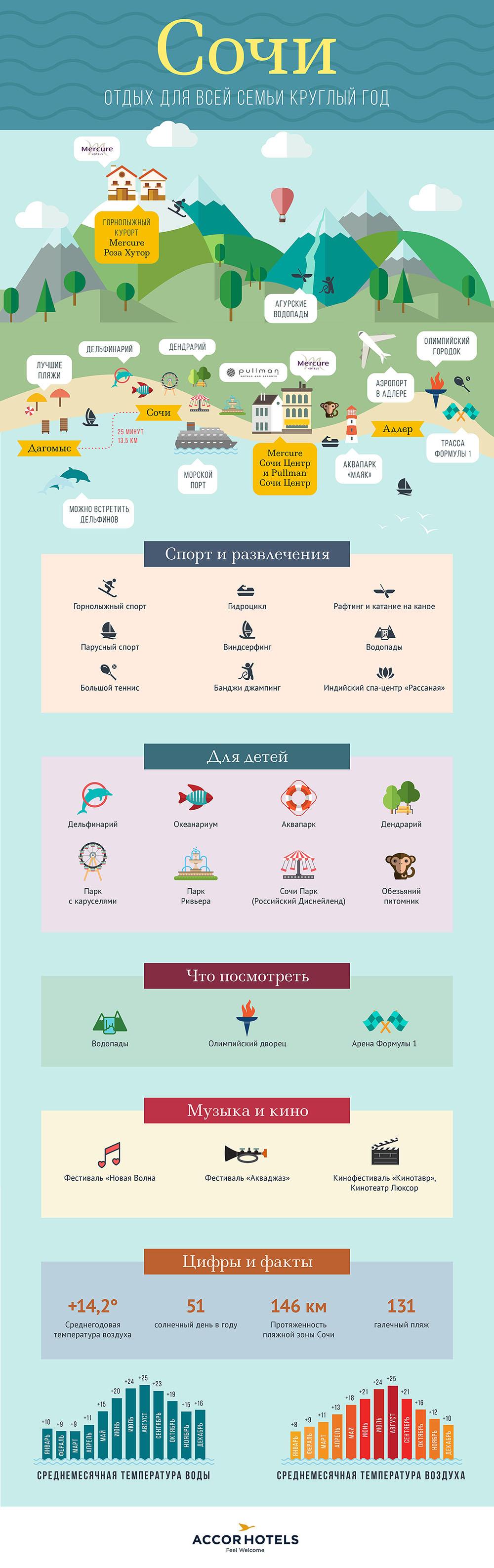 Инфографика Сочи - AccorHotels.com