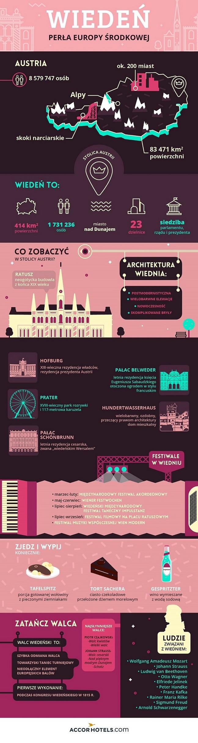 Infografika Wiedeń - AccorHotels.com