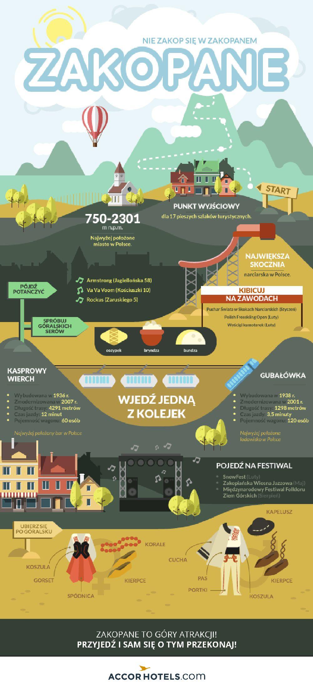 Infografika Zakopane